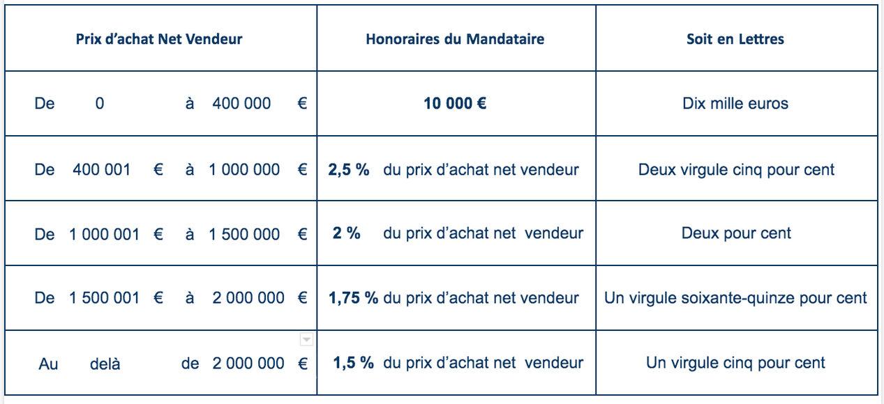 tableau rémunération